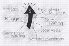 Táctica de la comercialización del Internet para su asunto del Web
