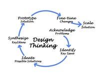 Tänka för design arkivbilder