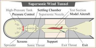 Túnel de vento aeronáutico supersônico para testes da aerodinâmica ilustração royalty free