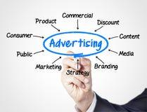 stock image of  advertising