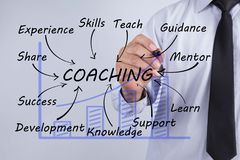 stock image of  businessman draw coaching word, training planning learning coach