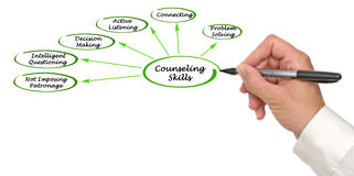 stock image of  diagram of counseling skills