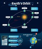 stock image of  earths orbit vector illustration. labeled scheme with equinox, solstice and apsides line. diagram with axis and orbital line.