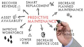 stock image of  sketch of predictive maintenance keywords on white