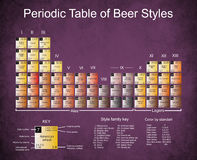 啤酒在黑暗的渐近的纸的周期性Tabel 库存图片