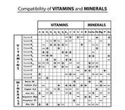 Tabela da compatibilidade das vitaminas e dos minerais um com o otro Compatibilidade de elementos de tra?o Infographics Vetor ilustração do vetor