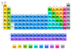Tabela de elementos periódica ilustração stock