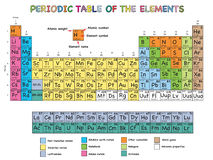 Tabela de elementos periódica Fotografia de Stock Royalty Free