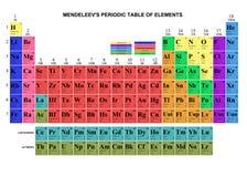Tabela de Mendeleev Fotos de Stock