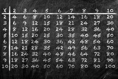 Tabela de multiplicação Fotografia de Stock