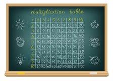 Tabela de multiplicação da placa ilustração do vetor