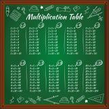 Tabela de multiplicação no quadro-negro verde Foto de Stock Royalty Free