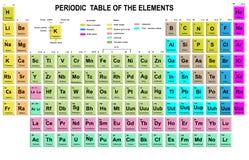 tabela elementy okresowe Ilustracja Wektor