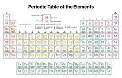 tabela elementy okresowe Fotografia Stock