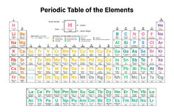 tabela elementy okresowe Zdjęcie Stock