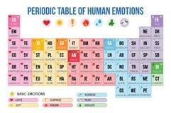 Tabela periódica da ilustração humana do vetor das emoções fotos de stock