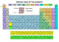 Tabela periódica dos elementos Imagens de Stock