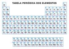 Tabela periódica dos elementos PORTUGUESES ilustração do vetor