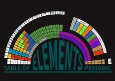 Tabela periódica dos elementos químicos, semi-redonda ilustração royalty free