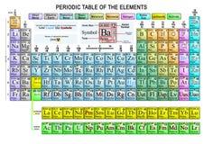 A tabela periódica dos elementos termina Fotos de Stock