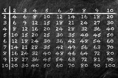 Tabella di moltiplicazione Fotografia Stock