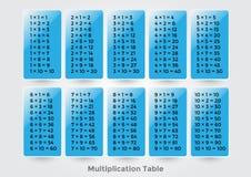 Tabella di moltiplicazione Immagini Stock
