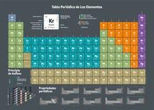 Tabella periodica degli elementi chimici - versione spagnola illustrazione di stock