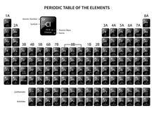 Tabella periodica degli elementi con il numero atomico il simbolo ed il peso su fondo nero - Tavola periodica bianco e nero ...