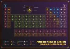 Tabla de elemento periódica que muestra cáscaras del electrón ilustración del vector