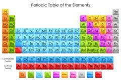 Tabla de elementos periódica Fotos de archivo libres de regalías