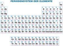 Tabla peridica de los elementos alemanes ilustracin del vector tabla peridica de los elementos etiquetado alemn fotografa de archivo libre de regalas urtaz Images