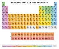 Tabla peridica del etiquetado ingls de los elementos ilustracin tabla peridica de los elementos etiquetado ingls clulas coloreadas libre illustration urtaz Images