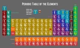 Tabla periódica de los elementos, gris clara Imágenes de archivo libres de regalías
