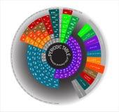 Tabla periódica de los elementos químicos, redonda Fotos de archivo libres de regalías