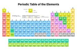 Tabla periódica del ejemplo colorido del vector de los elementos Foto de archivo