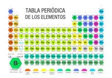 TABLA PERIODICA DE ЛОС ELEMENTOS - периодическая таблица элементов в испанском языке сформированном модулями в форме шестиугольни иллюстрация штока