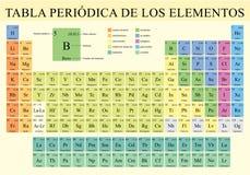 TABLA PERIODICA DE LOS ELEMENTOS - περιοδικός πίνακας των στοιχείων στην ισπανική γλώσσα στο πλήρες χρώμα με τα 4 νέα στοιχεία συ απεικόνιση αποθεμάτων