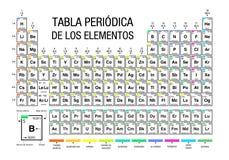 Tabla periodica de los elementos tabla de elementos peridica en tabla periodica de los elementos tabla de elementos peridica en lengua espaola en el fondo urtaz Image collections