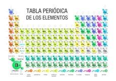 tabla periodica de los elementos periodic table of the elements in spanish language formed