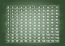 Table de multiplication Photo stock