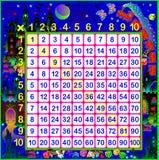 Table de multiplication pour des enfants sur le fond de royaume des fées Image stock