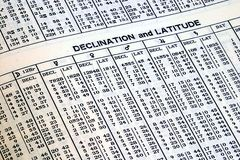 Table In An Ephemeris. A table of numbers (declination and latitude) from an ephemeris Royalty Free Stock Photography