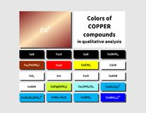 A table of inorganic Copper compounds colors. Colors of inorganic Copper compounds. Characteristic colors of salts for qualitative analysis cations and anions Stock Photography