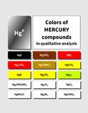 A table of inorganic Mercury compounds colors. Colors of inorganic Mercury compounds. Characteristic colors of salts for qualitative analysis cations and anions Stock Image
