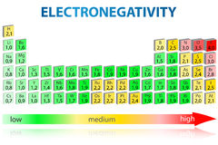 Table périodique d'Electronegativity Image stock