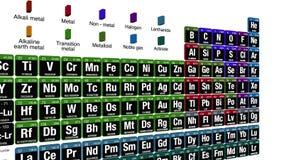 Table périodique des éléments avec les 4 nouveaux éléments inclus le 28 novembre, 201 banque de vidéos