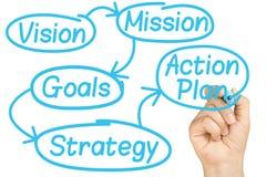 Tableau blanc de processus d'affaires de planification d'écriture de main Image stock