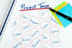 Tableau d'équipe responsable du projet d'affaires Image stock