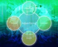 Tableau d'affaires de publicité Image libre de droits