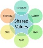 Tableau d'affaires de valeurs partagées Images stock